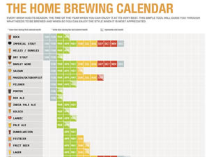 The Homebrewing Calendar