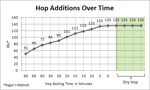 Imperial IPA Hop Utilization Chart
