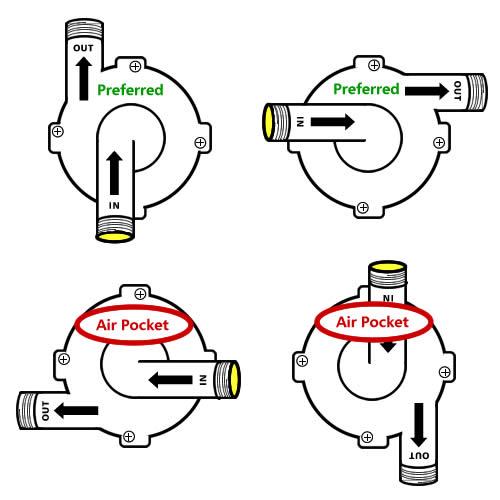 Pump head orientation