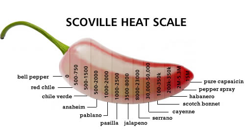 Scoville-Heat-Scale