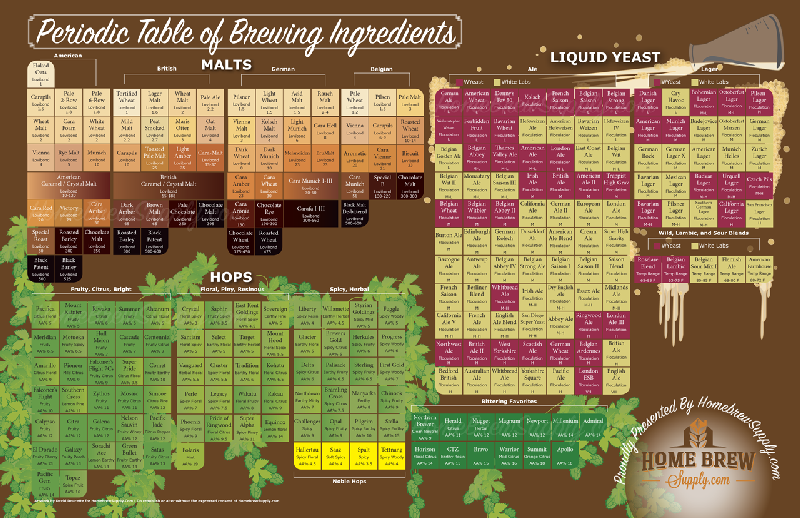 Periodic Table of Brewing Ingredients Poster
